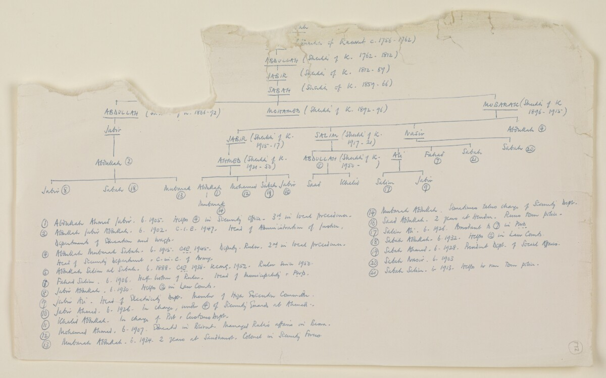 'Historical Summary of Events in the Persian Gulf Shaikhdoms and the Sultanate of Muscat and Oman, 1928-1953: Appendices, Genealogical Tables' [172r] (129/142)
