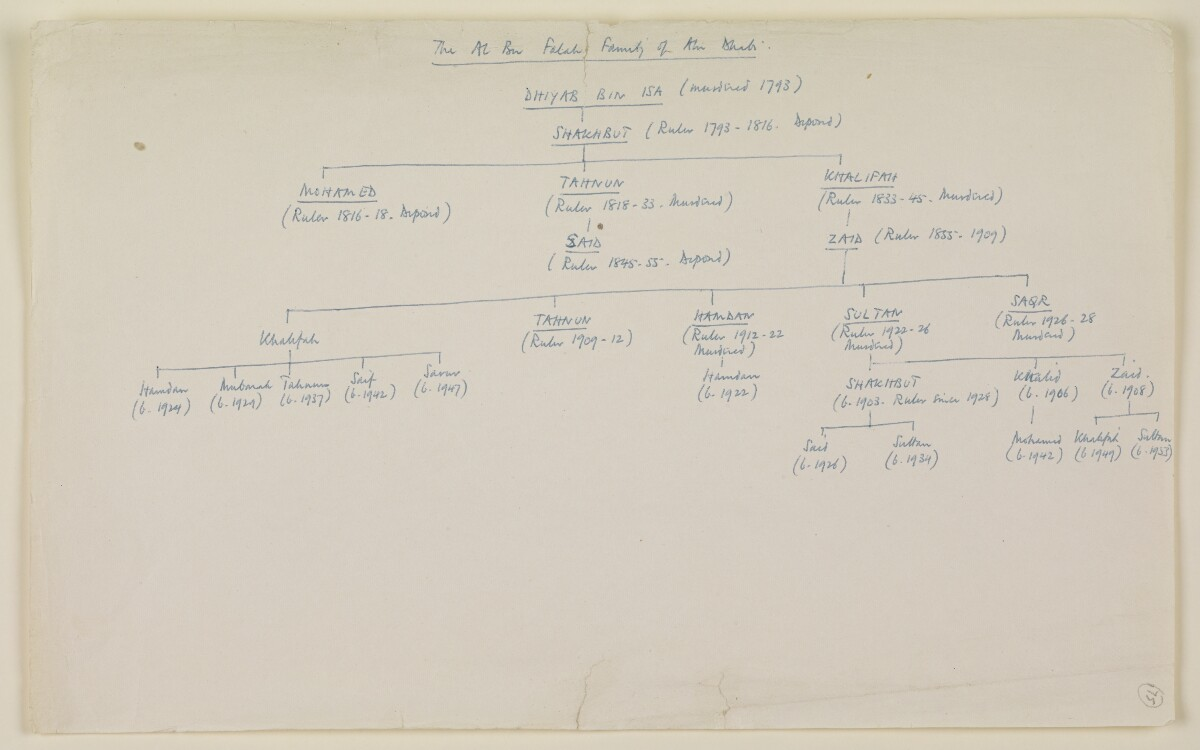 'Historical Summary of Events in the Persian Gulf Shaikhdoms and the Sultanate of Muscat and Oman, 1928-1953: Appendices, Genealogical Tables' [175r] (135/142)