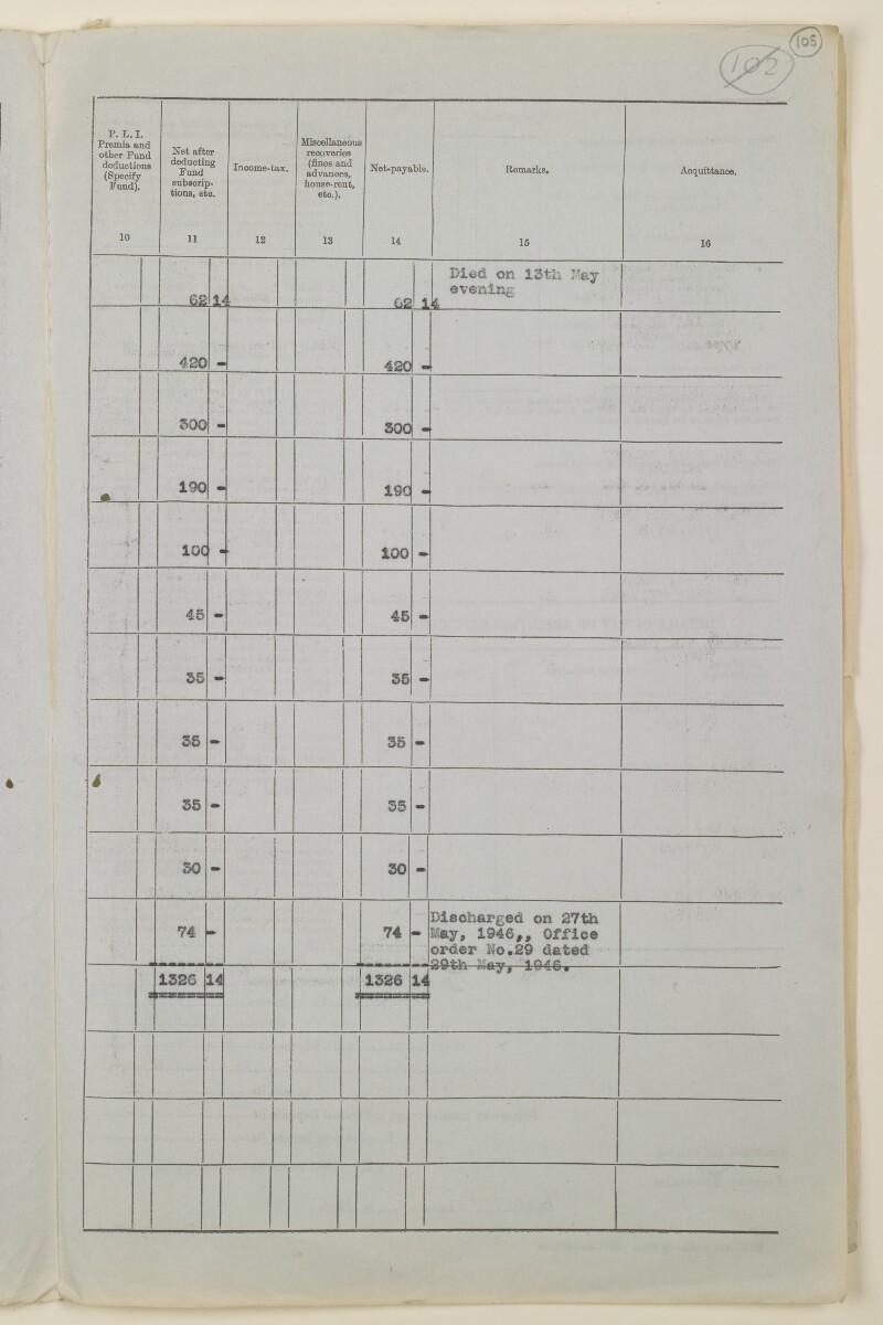 """""""مدفوعات بالنيابة عن مكتب العلاقات العامة في بوشهر وغيره - بيانات المتغيّبين - الحساب النقدي"""" [<span dir=""""ltr"""">و١٠٥</span>] (١٠٩٨/٢٠٩)"""