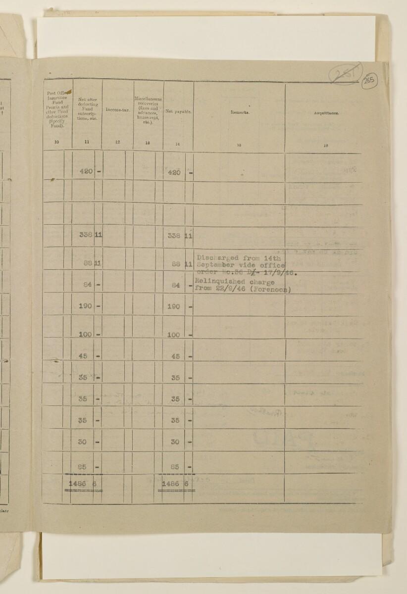 """""""مدفوعات بالنيابة عن مكتب العلاقات العامة في بوشهر وغيره - بيانات المتغيّبين - الحساب النقدي"""" [<span dir=""""ltr"""">و٢٦٥</span>] (١٠٩٨/٥٣٣)"""