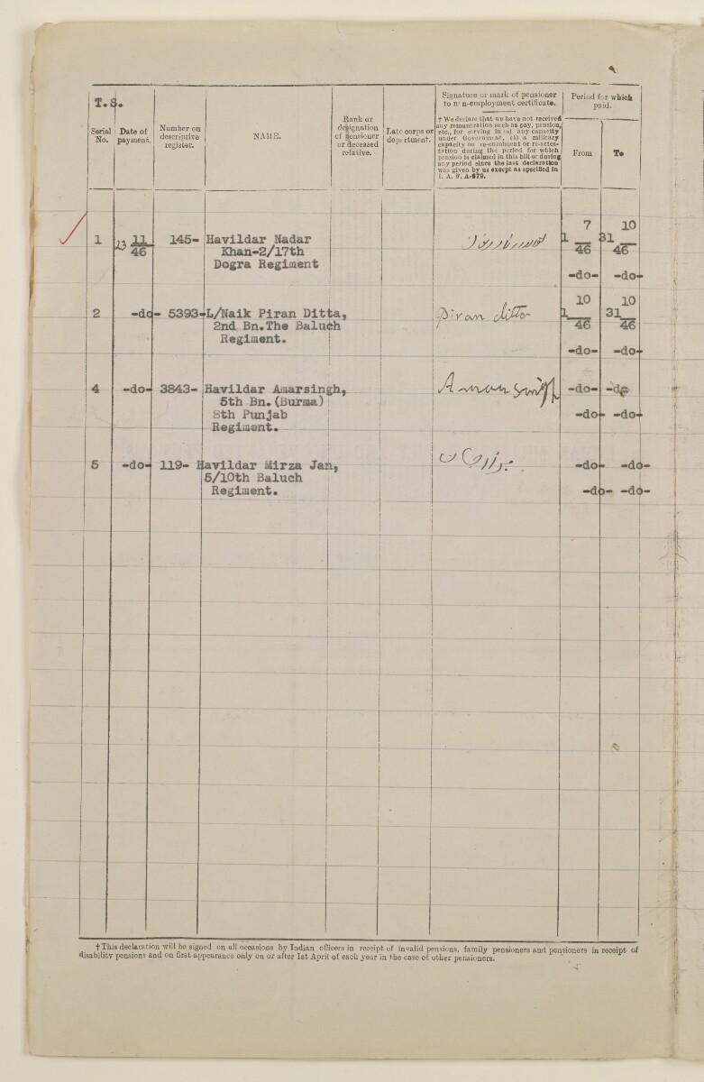 """""""مدفوعات بالنيابة عن مكتب العلاقات العامة في بوشهر وغيره - بيانات المتغيّبين - الحساب النقدي"""" [<span dir=""""ltr"""">ظ٣٢٥</span>] (١٠٩٨/٦٥٤)"""