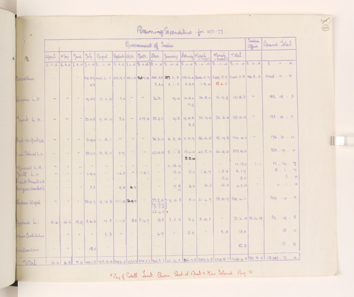 File 815/1917 Pt 9 'Persian Gulf:- Lights & Buoys. Expenditure – Claims against F.O.' [471r] (31/58)