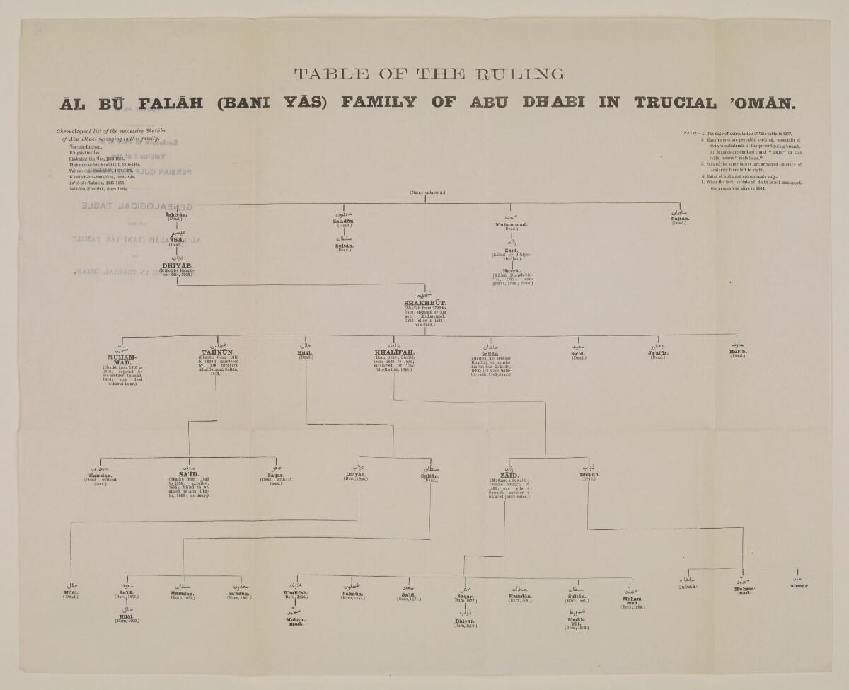 """""""الجيب رقم ٣: مرفق بالجزء الثالث من المجلد الأول من دليل الخليج: جدول أنساب أسرة آل بوفلاح (بني ياس) الحاكمة في أبوظبي في عُمان المُتصالحة"""" [<span dir=""""ltr"""">ظ٥</span>] (٢/٢)"""