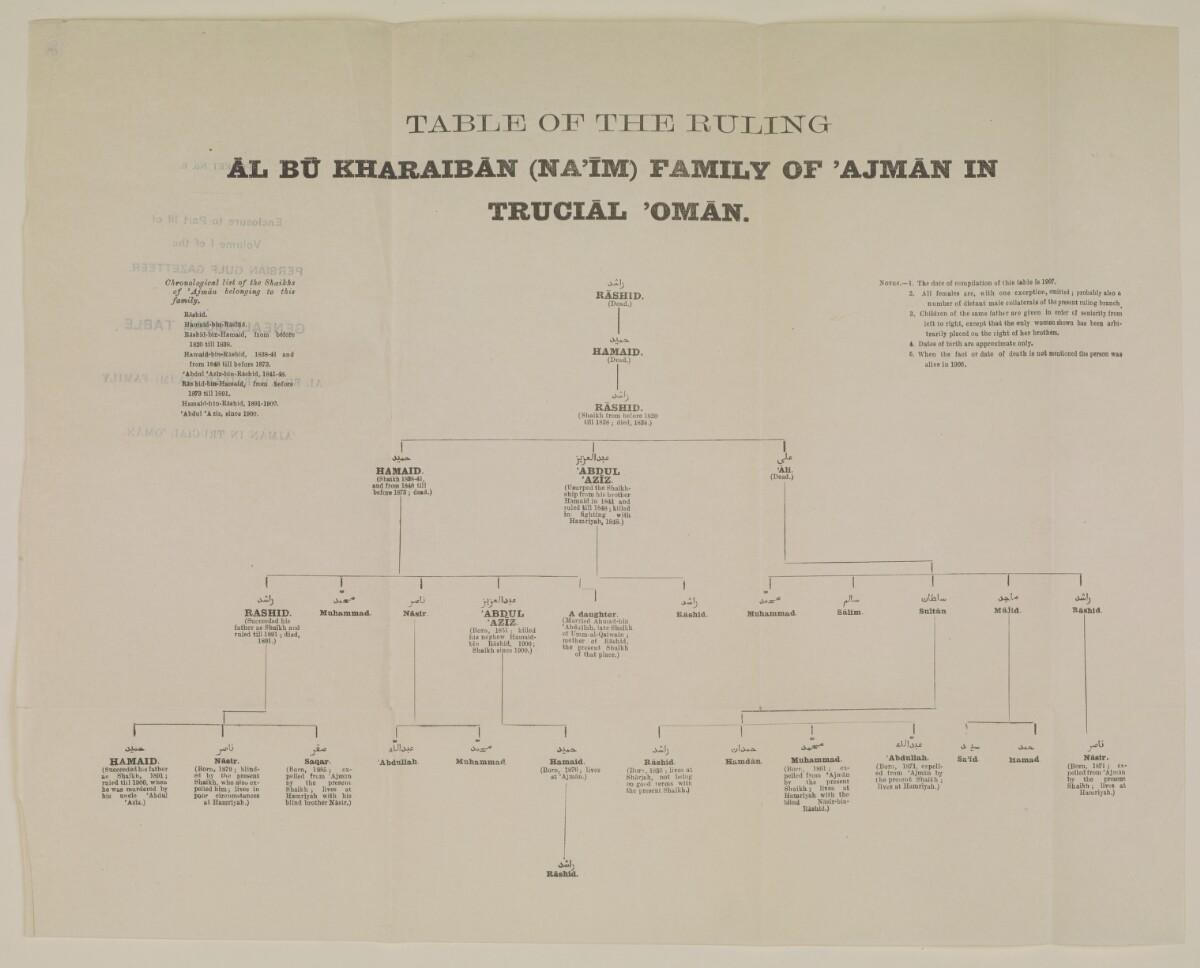 """""""الجيب رقم ٦: مرفق بالجزء الثالث من المجلد الأول من دليل الخليج: جدول أنساب أسرة آل بوخريبان (النعيمي) الحاكمة في عجمان في عُمان المُتصالحة"""" [<span dir=""""ltr"""">ظأ٨</span>] (٢/٢)"""