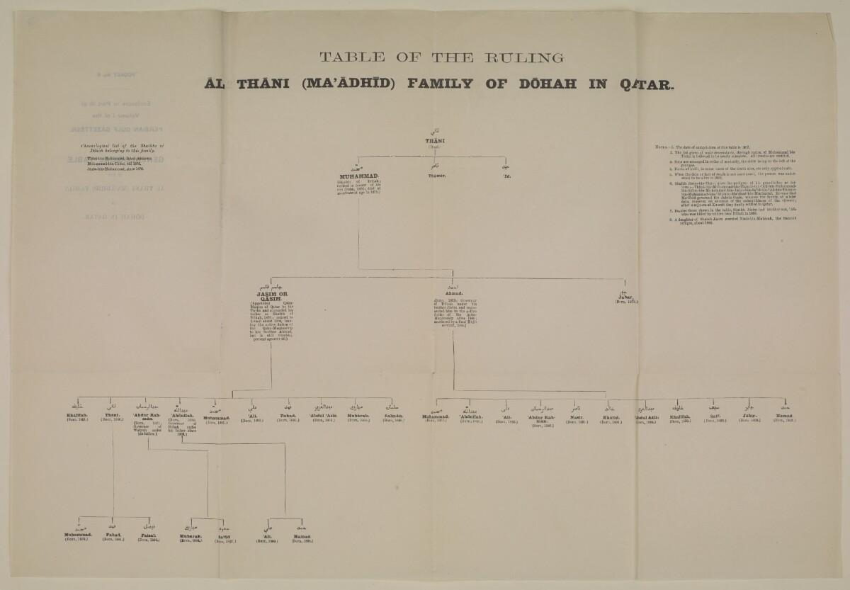 """""""الجيب رقم ٨: مرفق بالجزء الثالث من المجلد الأول من دليل الخليج: جدول أنساب أسرة آل ثاني (المعاضيد) الحاكمة في الدوحة في قطر"""" [<span dir=""""ltr"""">ظأ١٠</span>] (٢/٢)"""