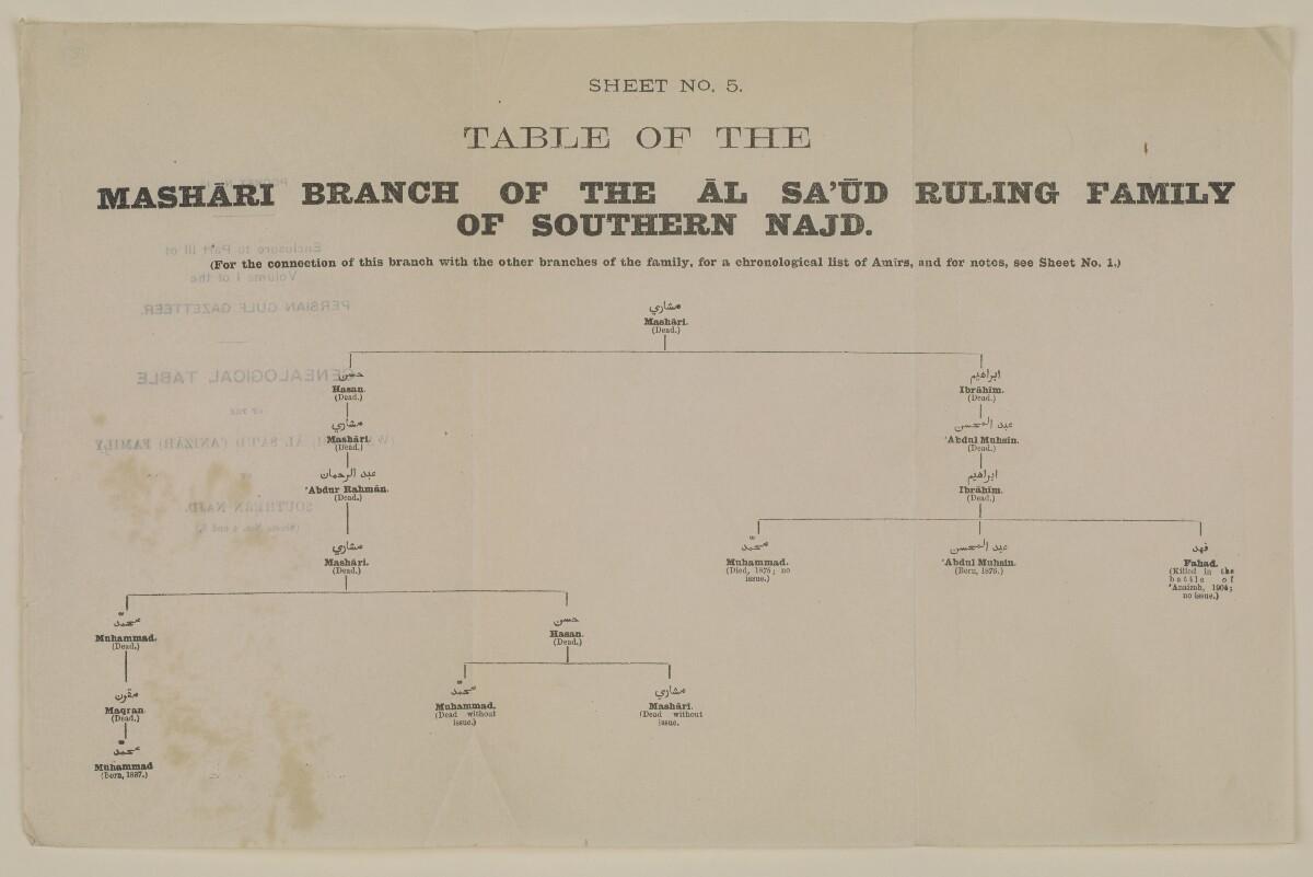 """""""الجيب رقم ١٣: مرفق بالجزء الثالث من المجلد الأول من دليل الخليج: جدول أنساب أسرة آل سعود (الوهابية) الحاكمة (عنيزة) في جنوبي نجد (الورقتان ٤ و٥)"""" [الورقة رقم ٥] [<span dir=""""ltr"""">ظ١٨</span>] (٢/٢)"""
