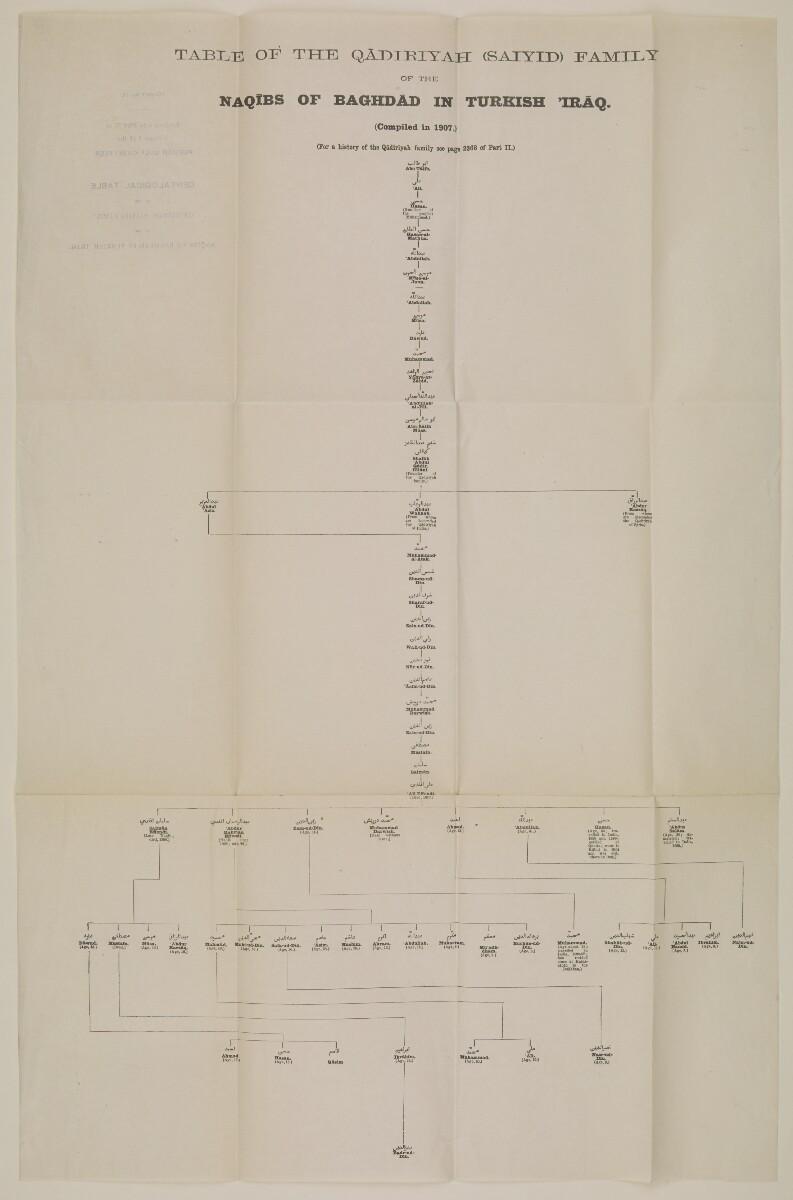 """""""الجيب رقم ١٧: مرفق بالجزء الثالث من المجلد الأول من دليل الخليج: جدول أنساب أسرة القادرية (السعيدي) لنقباء بغداد في الأراضي العراقية الخاضعة للحكم العثماني"""" [<span dir=""""ltr"""">ظ٢٢</span>] (٢/٢)"""