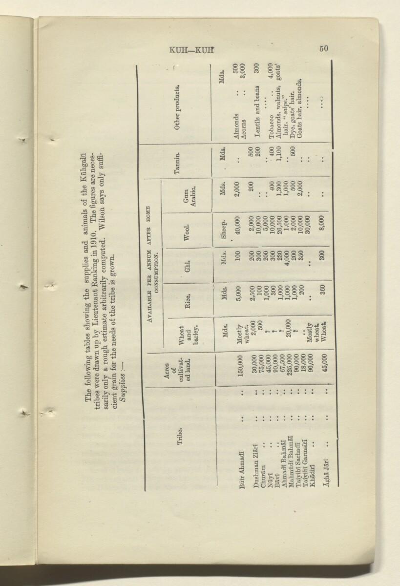 'CORRECTIONS TO GAZETTEER OF PERSIA. VOLUME III' [50r] (101/180)