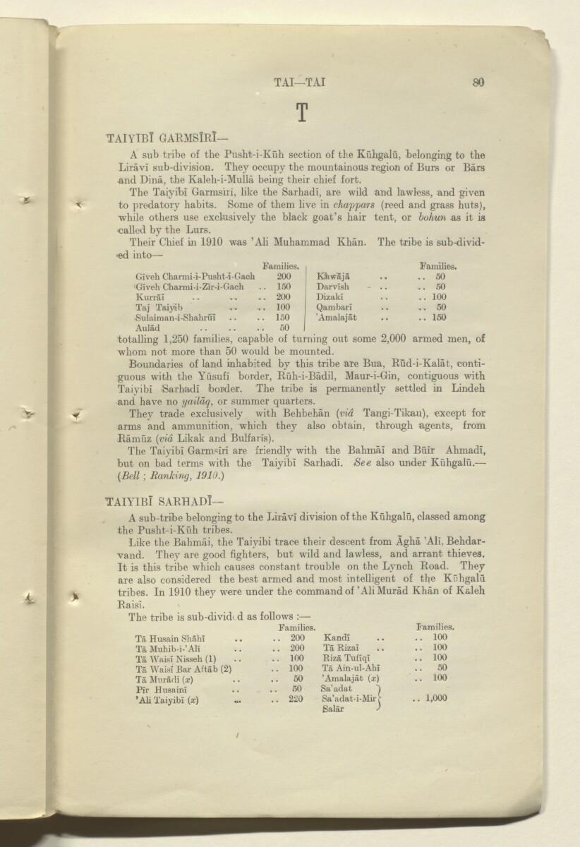 'CORRECTIONS TO GAZETTEER OF PERSIA. VOLUME III' [80r] (161/180)