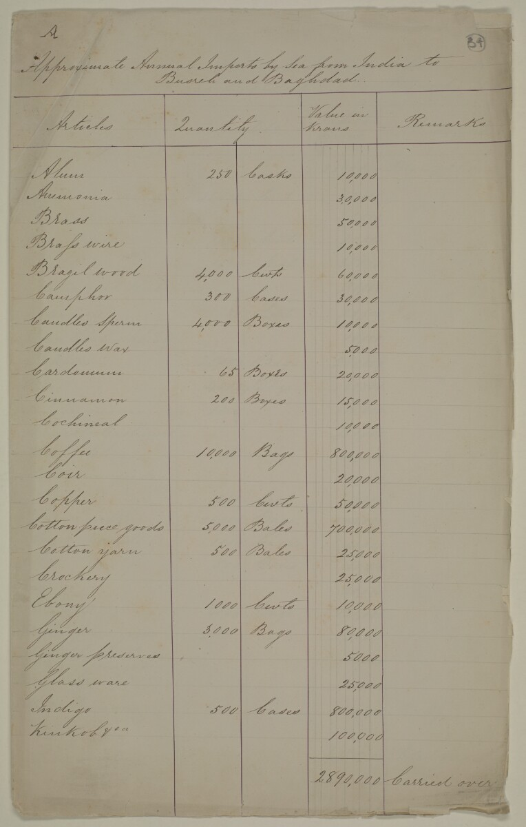 Handwritten appendices detailing annual imports and exports, each appendix is labelled A-F [‎34r] (1/16)