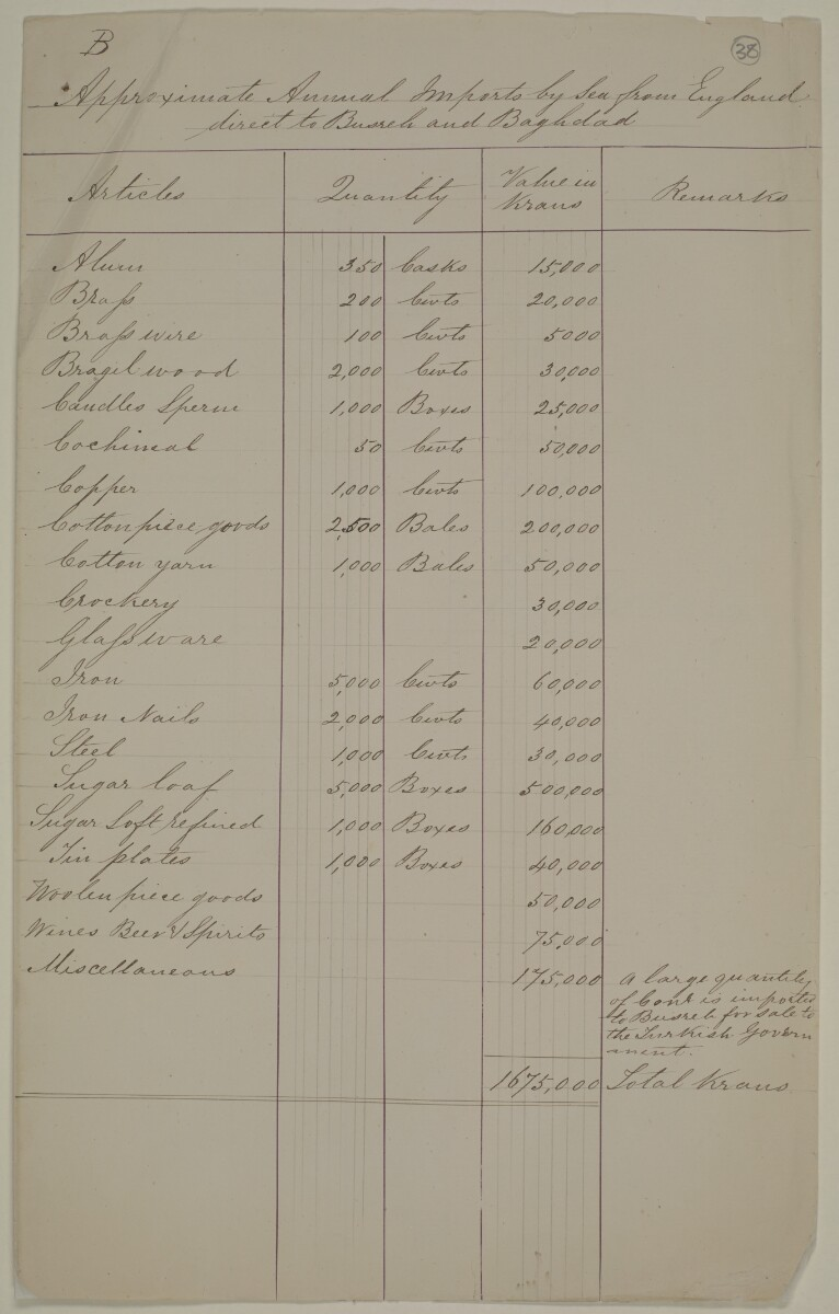 Handwritten appendices detailing annual imports and exports, each appendix is labelled A-F [‎38r] (9/16)