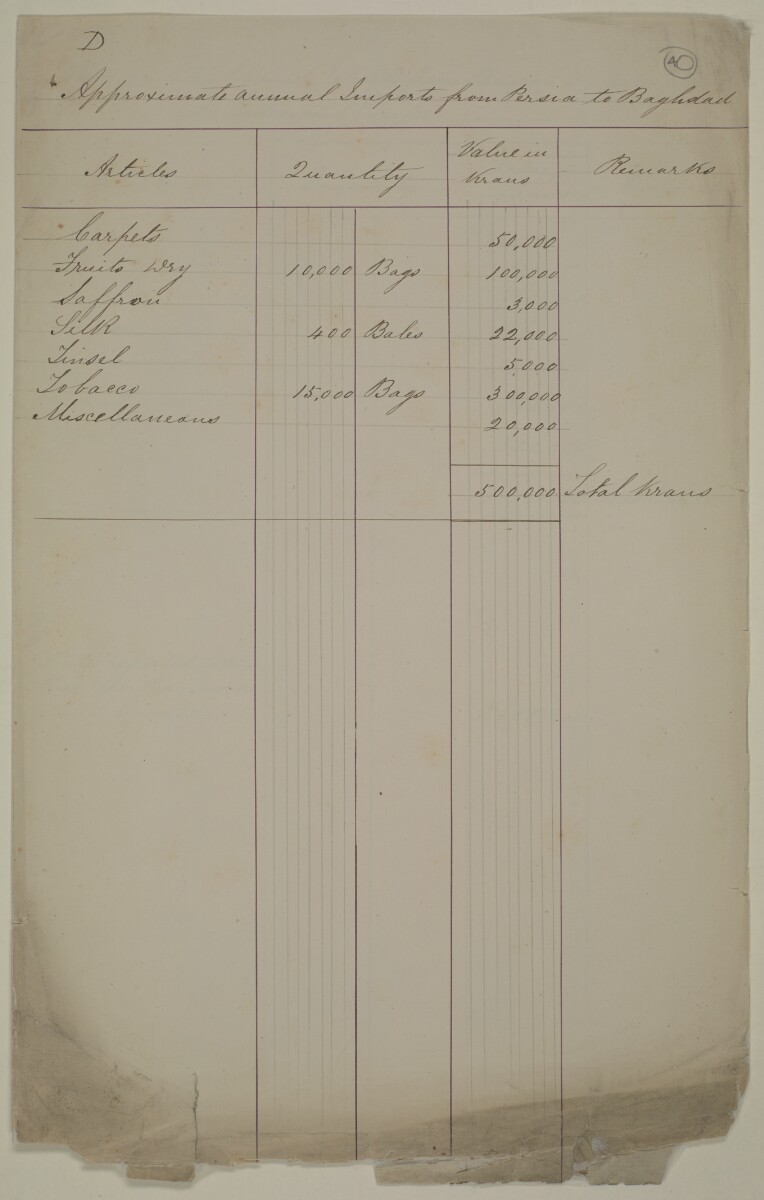 Handwritten appendices detailing annual imports and exports, each appendix is labelled A-F [‎40r] (13/16)