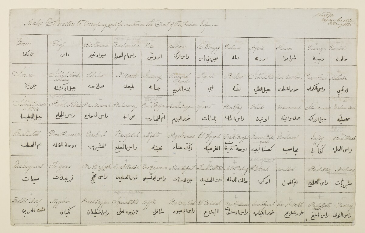 'Arabic Characters to Accompany and for Insertion in the Chart of the Persian Gulf' [‎1r] (1/2)