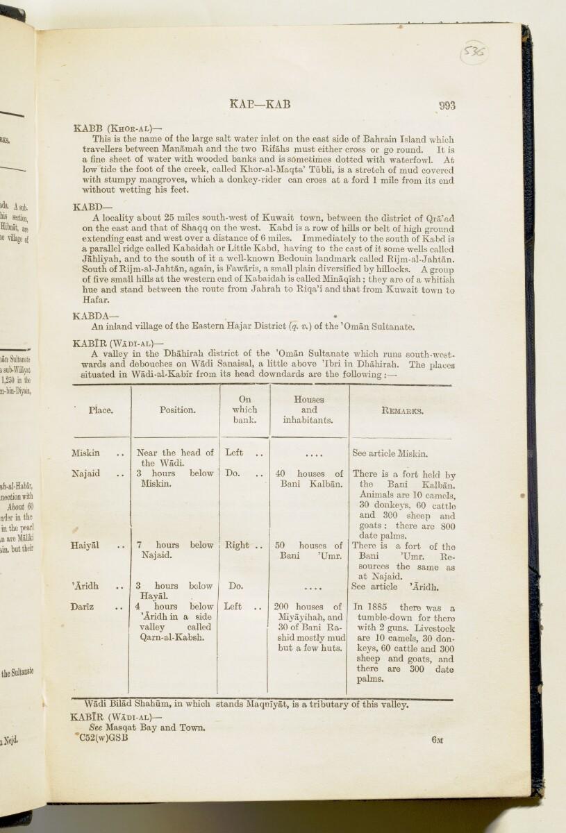 'Gazetteer of Arabia Vol. II' [993] (30/688)