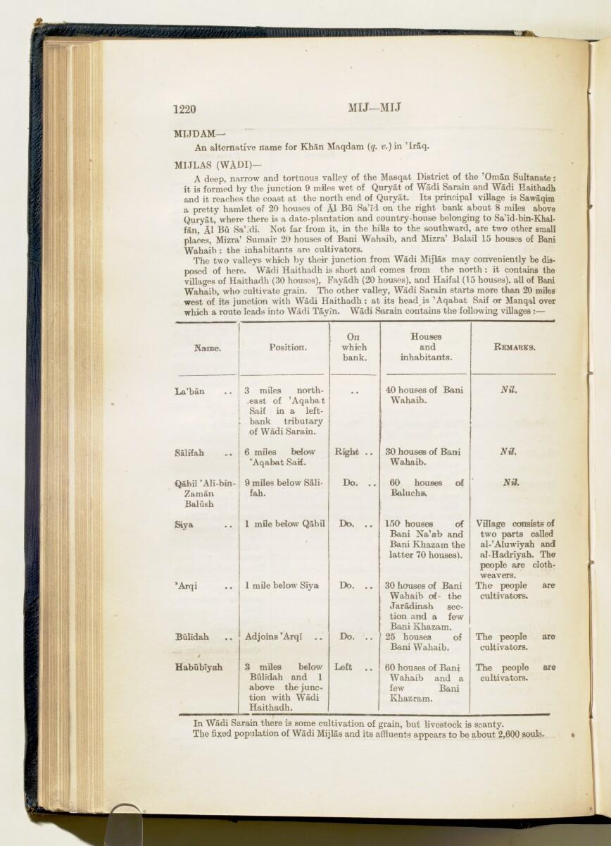 'Gazetteer of Arabia Vol. II' [1220] (269/688)