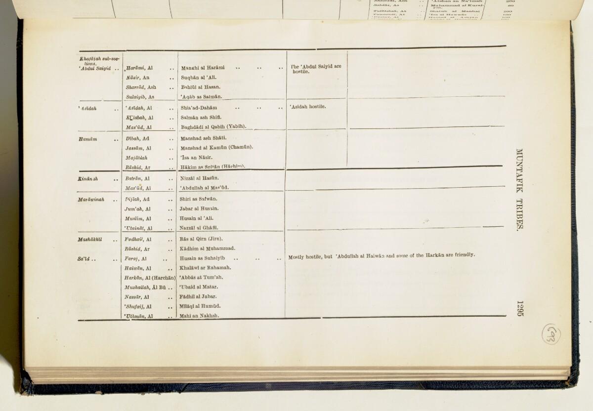 'Gazetteer of Arabia Vol. II' [1295] (344/688)