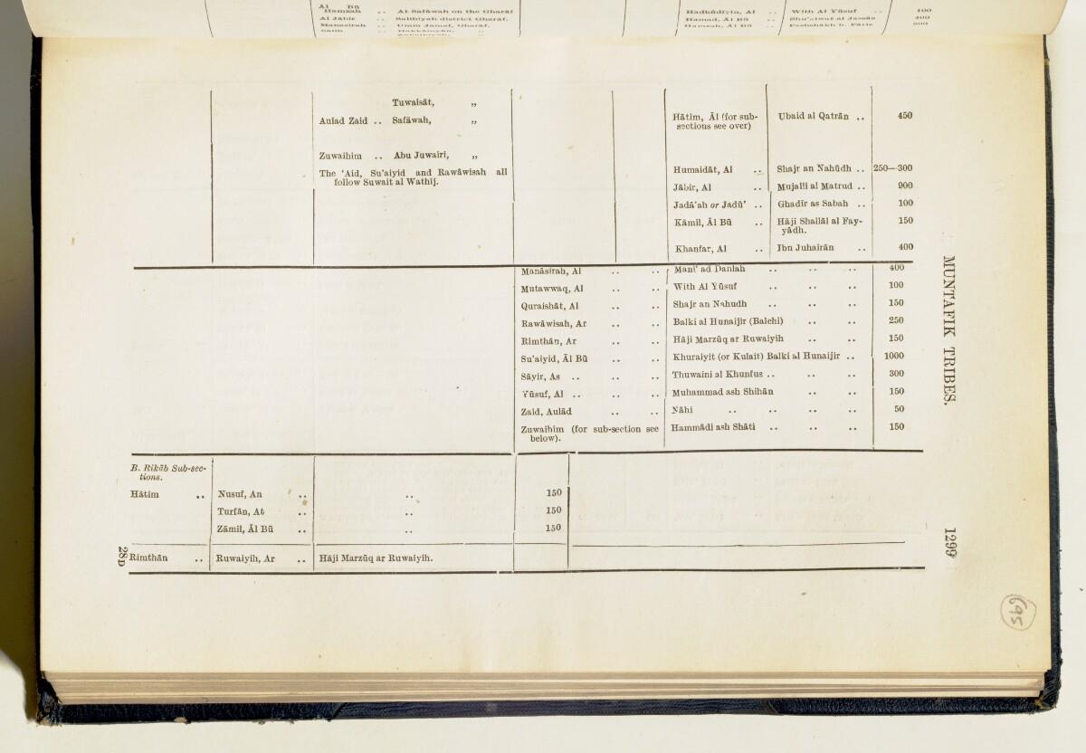 'Gazetteer of Arabia Vol. II' [1299] (348/688)