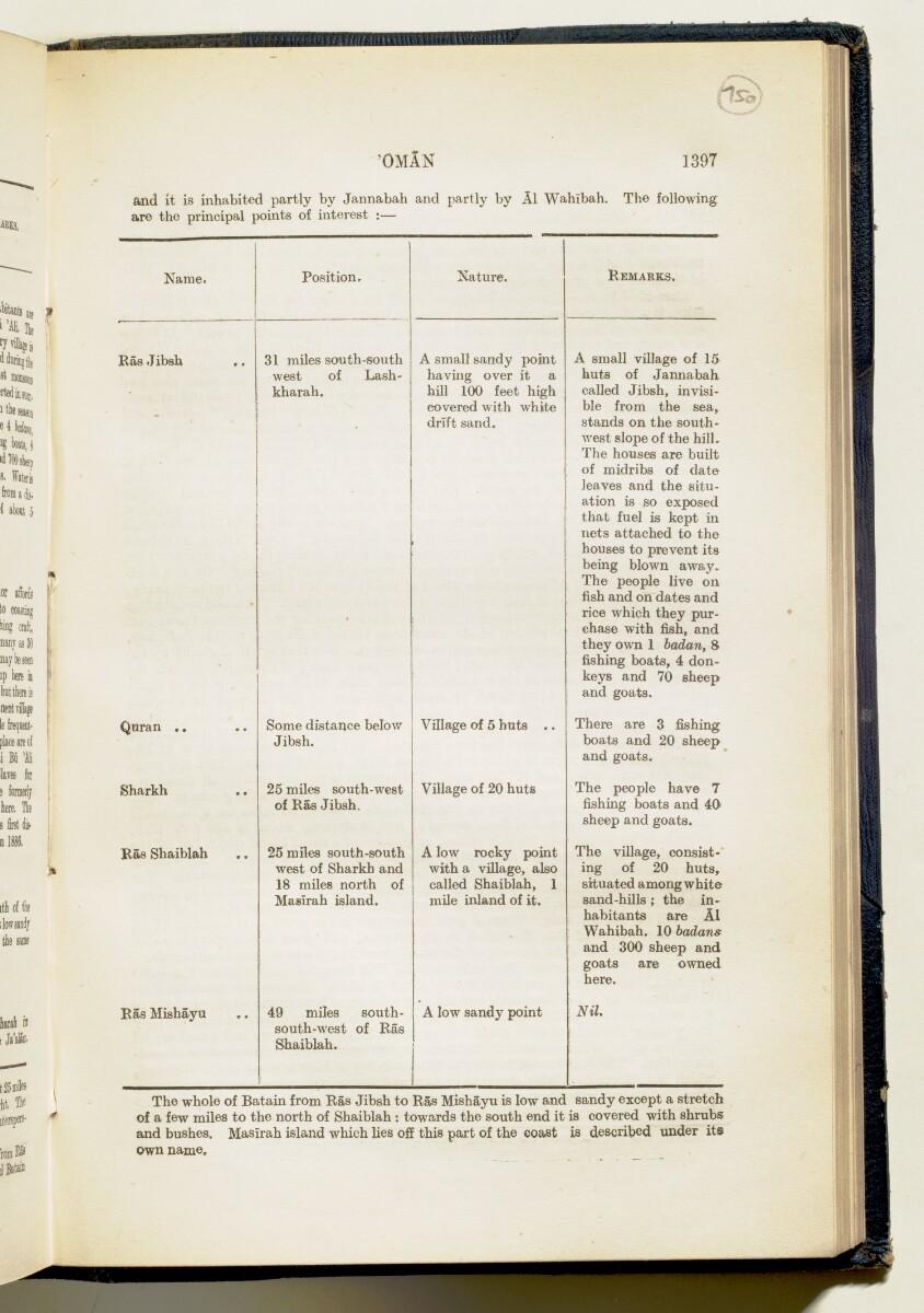 'Gazetteer of Arabia Vol. II' [1397] (458/688)