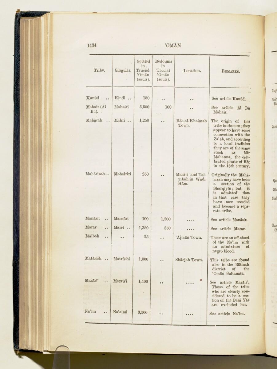 'Gazetteer of Arabia Vol. II' [1434] (495/688)