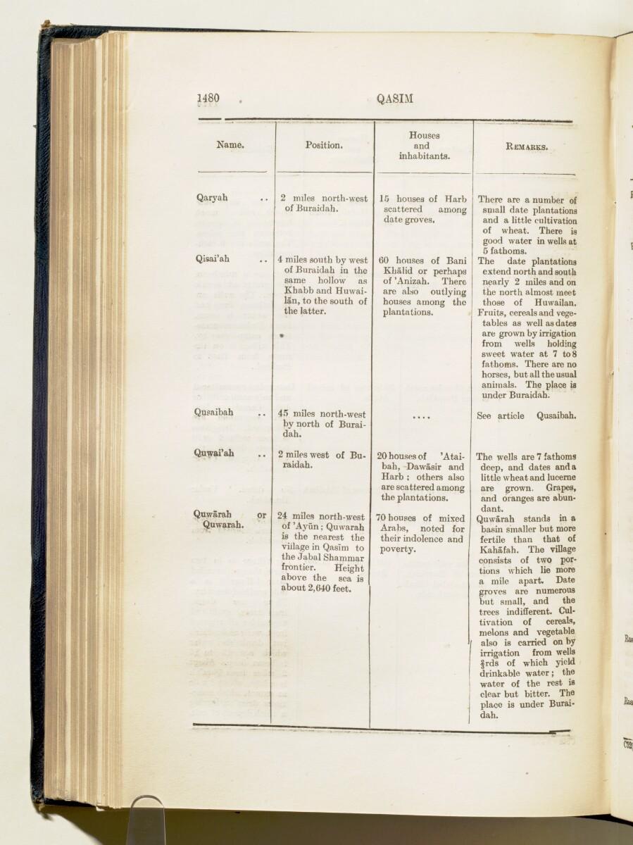 'Gazetteer of Arabia Vol. II' [1480] (553/688)