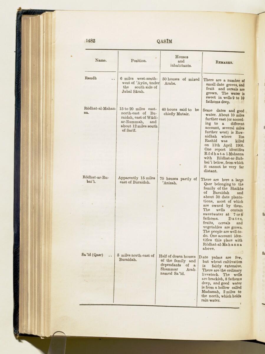 'Gazetteer of Arabia Vol. II' [1482] (555/688)