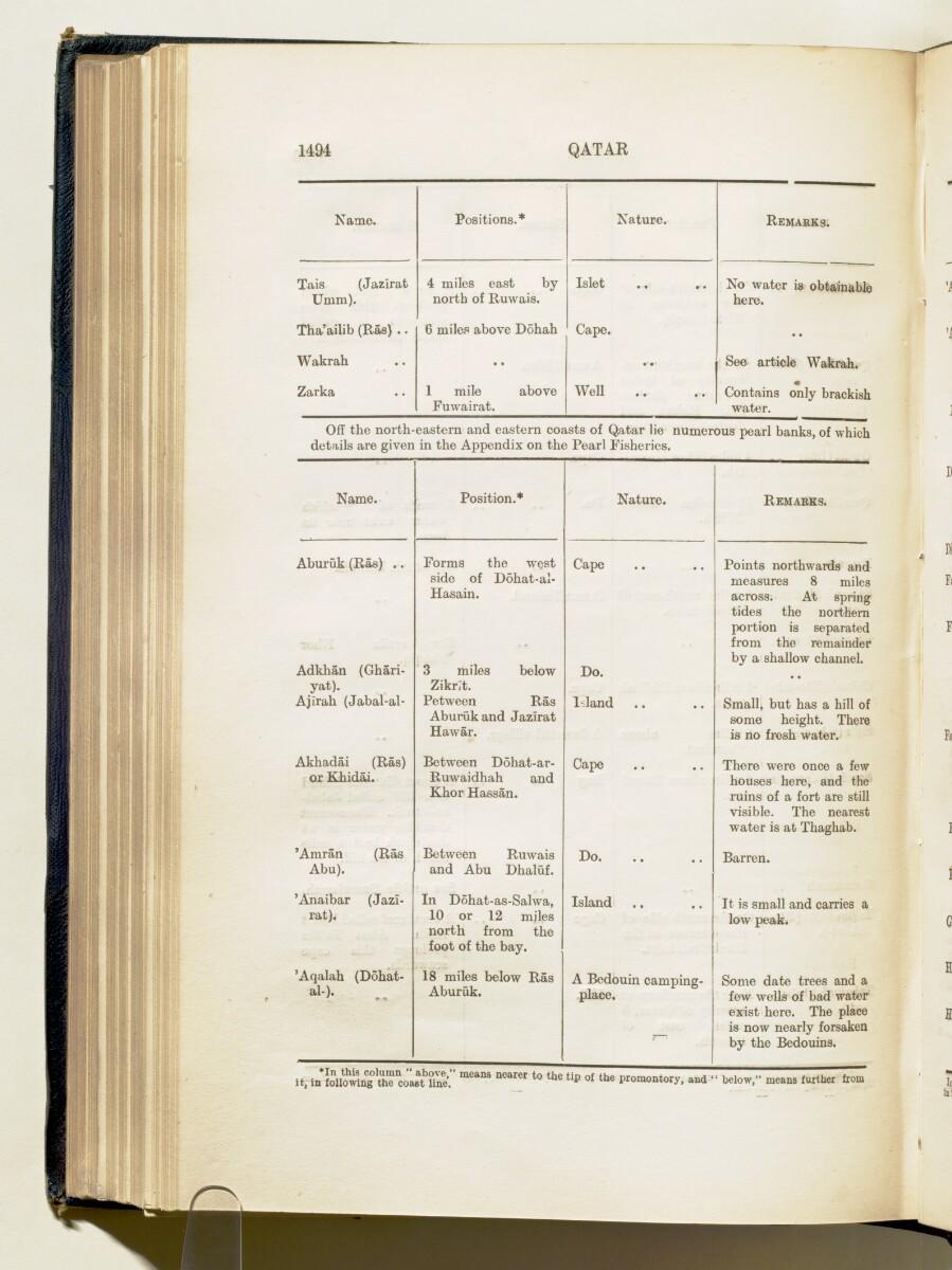 'Gazetteer of Arabia Vol. II' [1494] (567/688)