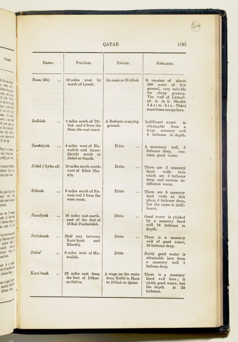 'Gazetteer of Arabia Vol. II' [1503] (576/688)