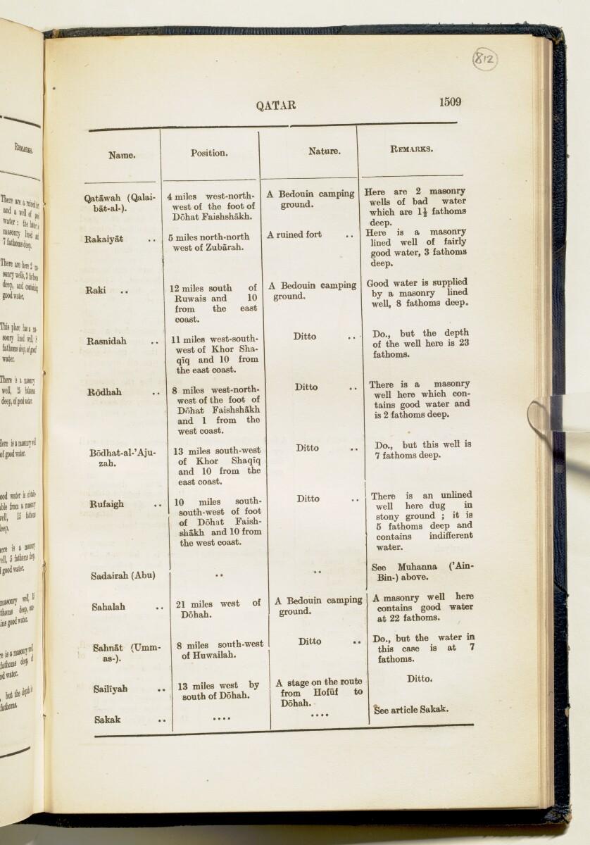'Gazetteer of Arabia Vol. II' [1509] (582/688)